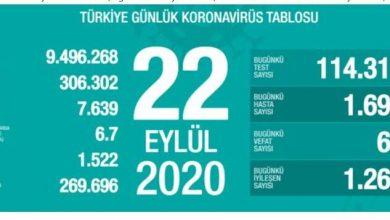 Photo of 22 Eylül 2020 Salı koronavirüs tablosu! İl il koronavirüs haritası günlük!Yeni vaka sayısı sayısı artan iller! 22 Eylül Koronavirüsten kaç kişi öldü?