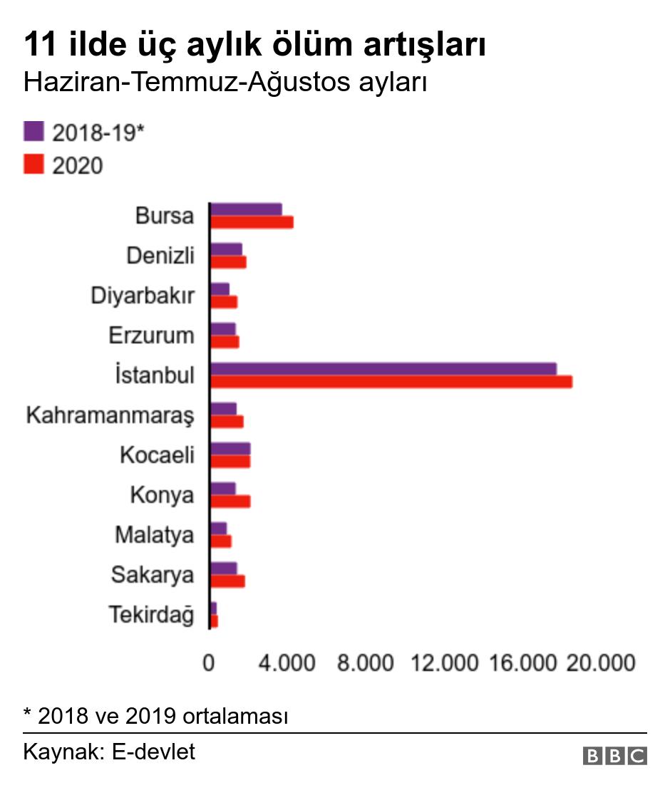 11 ilde üç aylık ölüm artışları. Haziran-Temmuz-Ağustos ayları.  * 2018 ve 2019 ortalaması.